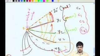 Mod-03 Lec-16 Proof Of Vizing's Theorem, Introduction To Planarity