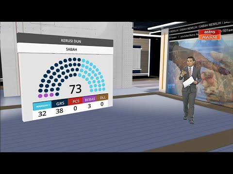 PRN Sabah: Keputusan rasmi kerusi DUN Sabah, GRS menang majoriti
