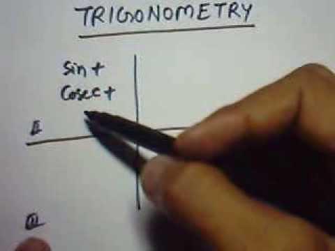Trigonometrical Ratios of the Angle (90+ θ) and (180- θ)
