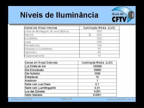 Treinamento CFTV - Parte 4 - Luz e Iluminação em CFTV
