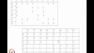 Mod-01 Lec-08 Rank Order Clustering, Similarity Coefficient Based Algorithm