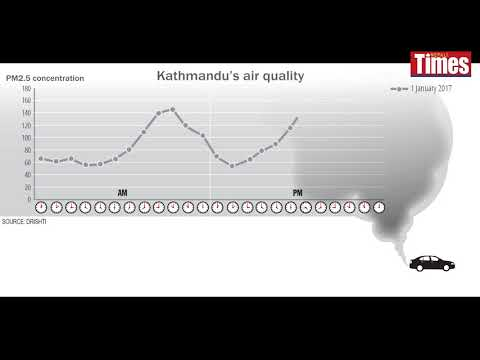 (January's air quality in Kathmandu - Duration: 20 seconds.)