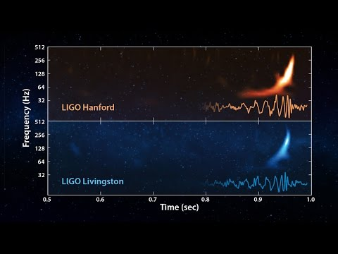 DISCOVERY VERIFIES EINSTEIN'S THEORY
