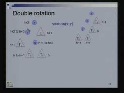 Lecture - 12 AVL Trees Continued...