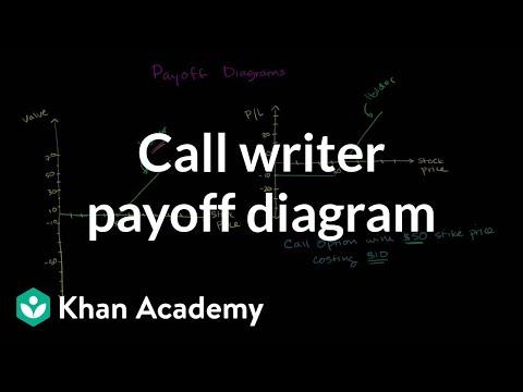 Writing put option profit quality