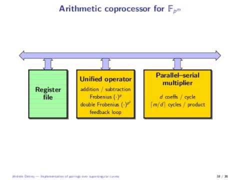 ECC2012 - Implementation of pairings over supersingular curves