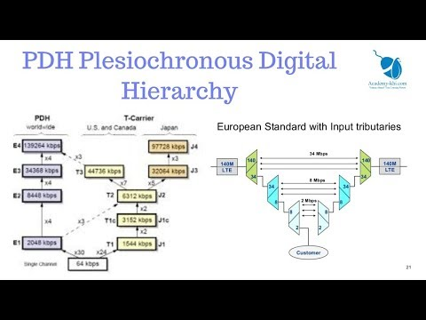 PDH Plesiochronous Digital Hierarchy In Urdu And Hindi