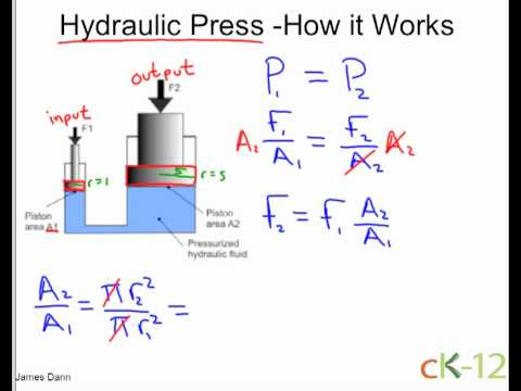 hydraulic - Example of pressure and force in the context of how a hydraulic press works. By James Dann for ck12.org CC BY SA.