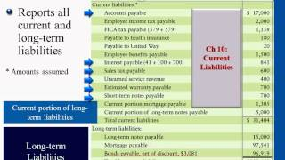 Financial Accounting: Bond Prices (Premiums)&Corporations (Paid-in Capital&the Balance Sheet)