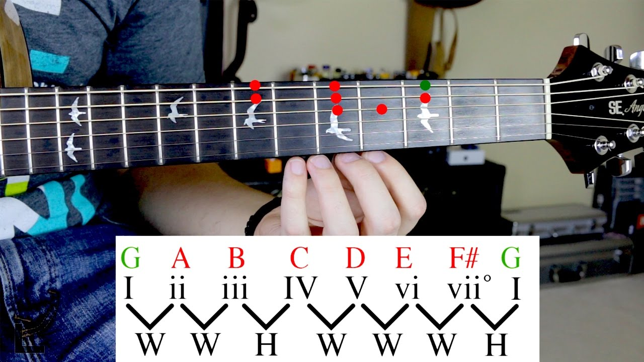 The Difference Between Scales and Modes