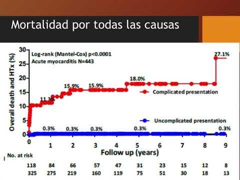 Presentación clínica y resultados en una cohorte de pacientes con miocarditis aguda. Dr. Guido Vannoni. Residencia de Cardiología. Hospital C. Argerich. Buenos Aires