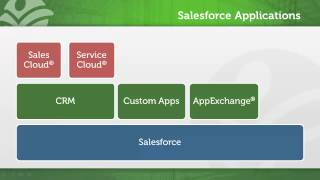 What is Salesforce.com? full download video download mp3 download music download