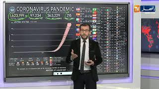 بالأرقام..آخر تطورات فيروس كورونا على المستوى العالمي