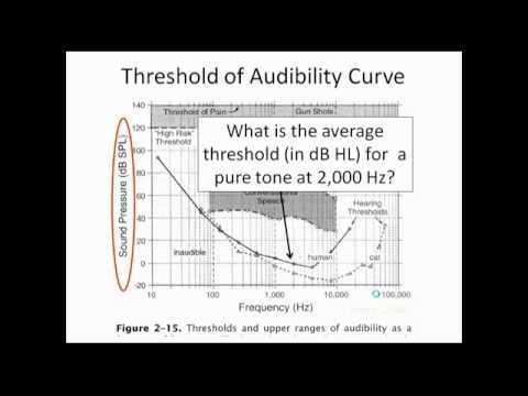 Lecture 4a dB SPL vs dB HL EQd