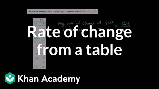 Average Rate of Change Example 3)