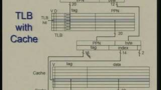 Lecture - 32 Memory Hierarchy : Virtual Memory
