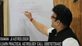 RAHU KALM KNOWLEDGE APPOINTMENT 09876726492( RAMAN JI ASTROLOGER )CHANDIGARH