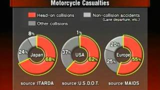 9. Safety: Honda Goldwing Airbag System part 1