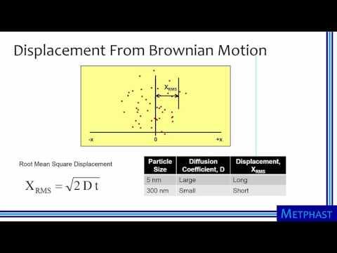 Brownian Motion & Particle Diffusion