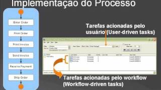 Uniface Flow Conceitos Básicos - Parte 1 - Portuguese Version