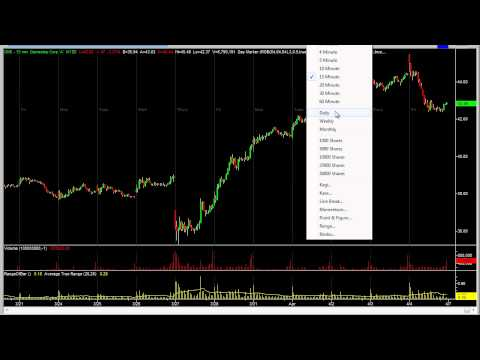 After Earnings Stock Trade, Trapped Shorts – The Daytrading Room