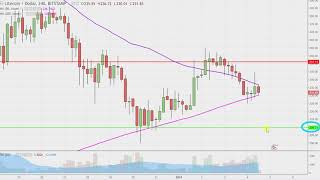 Litecoin - LTCUSD Stock Chart Technical Analysis for 01-04-18