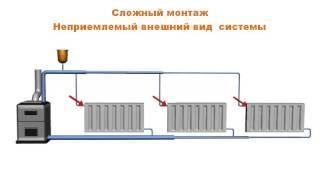 Циркуляция системы отопления