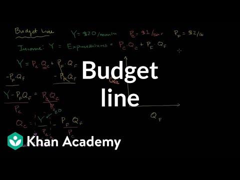 Budget Line Video Khan Academy