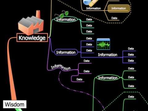 Knowledge Management using NovaMind Mind Mapping Software