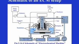 Mod-03 Lec-14 Electrochemical Machining (ECM)