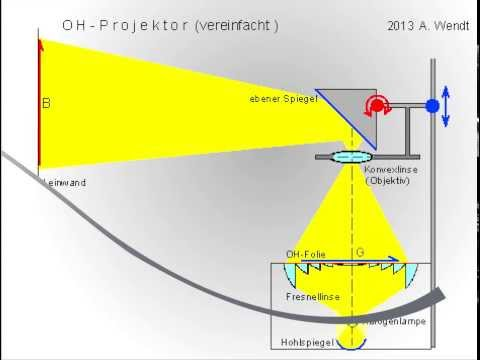 OH Projektor / Fresnellinse (vereinfacht)