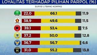 Video Survei Elektabilitas Partai Politik MP3, 3GP, MP4, WEBM, AVI, FLV Mei 2018