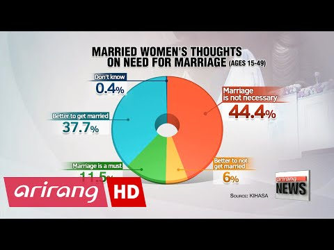 More married women in Korea say marriage isn't ncessary