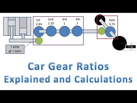 Car Gear Ratios (Calculate Wheel RPMs, Torque at Wheels, and Force at Wheels)