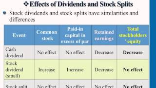 Financial Accounting: Effects On Retained Earnings&Income Statement AND Statement Of Cash Flows