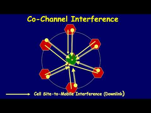 Co channel interference and Adjacent channel interferencing