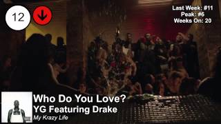 Top 25 - Billboard Rap Songs | Week Of July 26, 2014