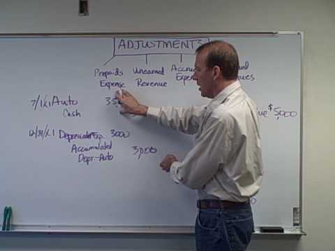 Depreciation and Accumulated Depreciation - Ch. 3 Video 3