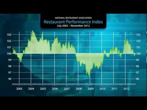 Restaurant Industry Update December 2012