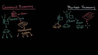 An introduction to the difference between command economies and market economies.