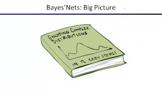 Lecture 13: Bayes Nets