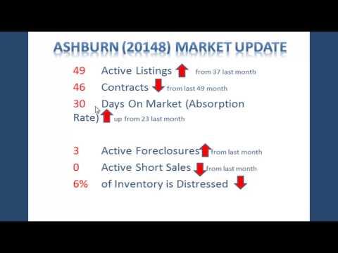 Ashburn Market Update February 2013