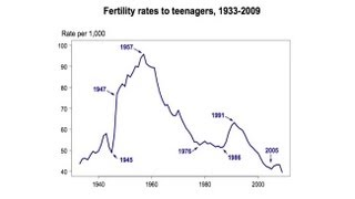 Why Is Adolescent Fertility So High In The United States?