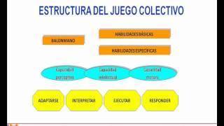 Umh1626 2013-14 Lec004 Deportes De Equipo I: Consideraciones Generales Sobre El Balonmano