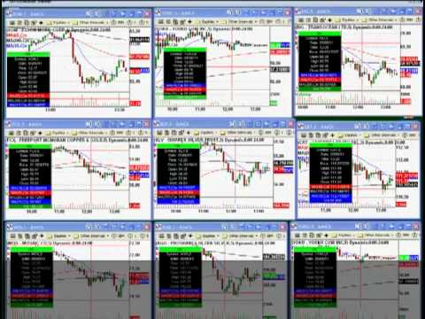Futures day trading chat rooms