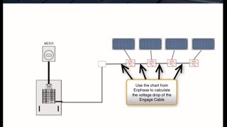 Designing Systems with Enphase M250 Microinverters