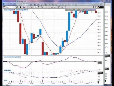 Learn How To Win Day Trading – Emini S&P Online Day Trading Course – Entry Zone