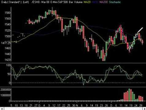 Market Technical Analysis 12.31.07