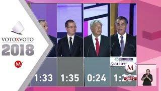 Video Primer debate presidencial 2018 MP3, 3GP, MP4, WEBM, AVI, FLV Agustus 2018