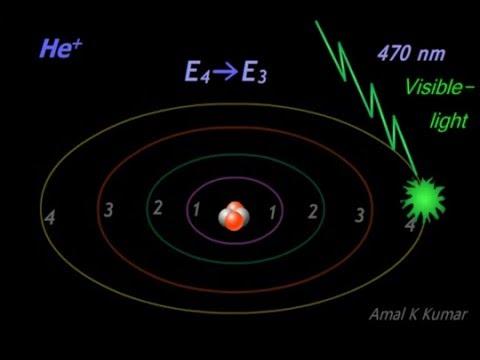 Helium ion Spectrum Explained